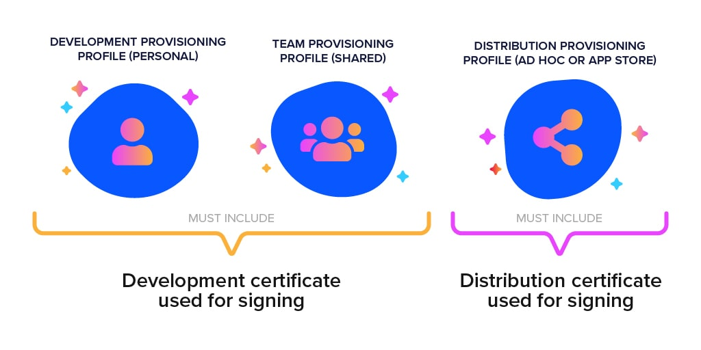 Signing certificates and provisioning profiles for iOS code signing