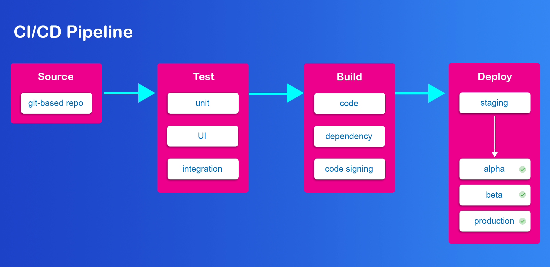 CI/CD pipeline helps you with saving time on mobile development
