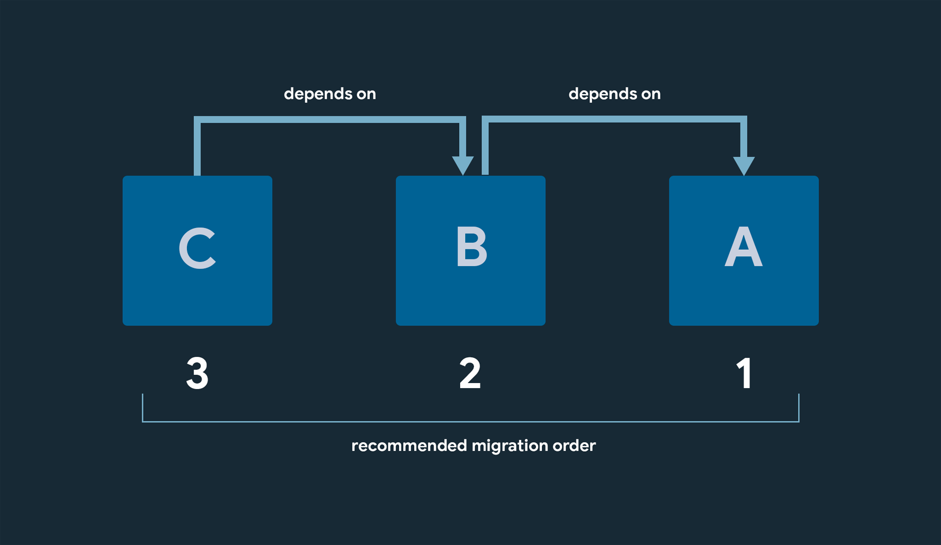 Dart null safety recommended migration order