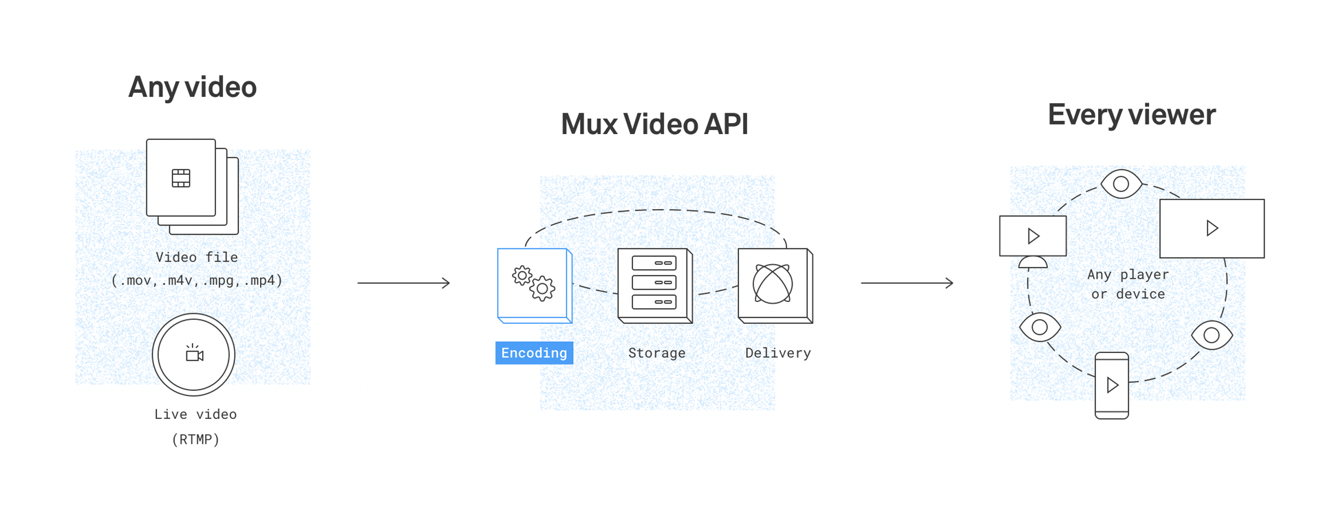 Basic streaming pipeline of Mux