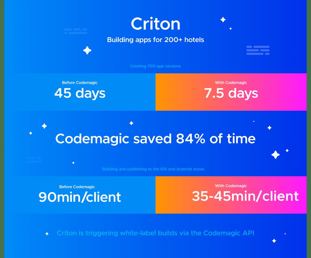 Saving time with a CI/CD tool