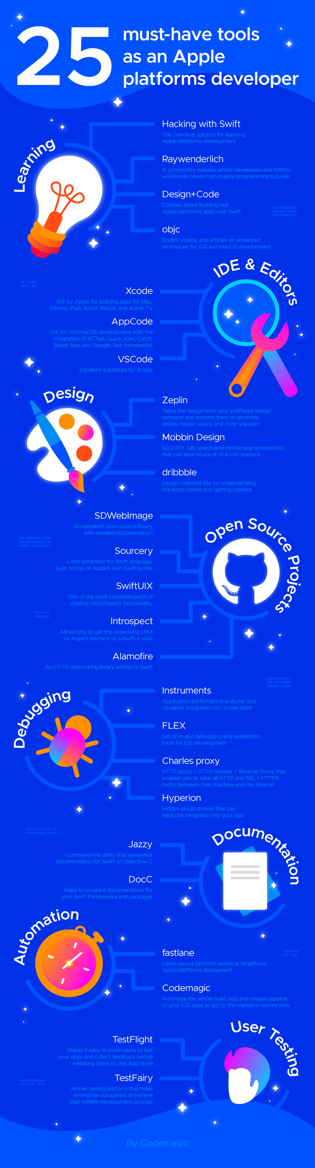 Infographic: 25 must-have tools for iOS developers